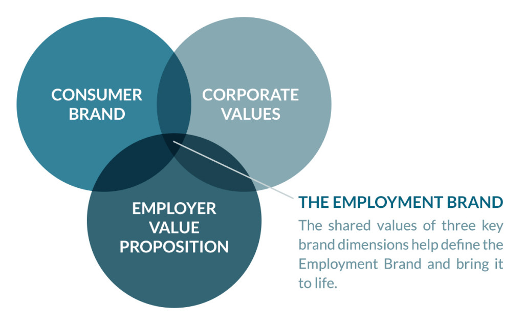 retention by employer branding Employer branding and employee value propositions a key part of employee retention is your organisation's signature experience – known as your employer brand.